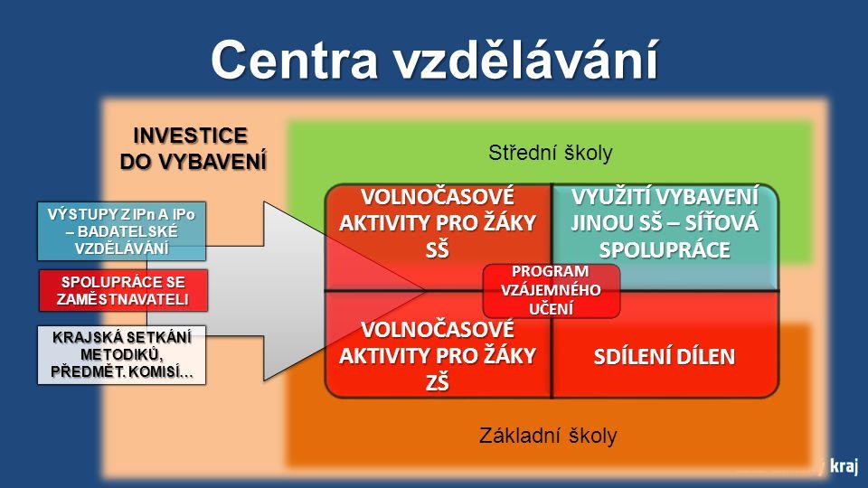 Centra vzdělávání Střední školy Základní školy VOLNOČASOVÉ AKTIVITY PRO ŽÁKY SŠ VYUŽITÍ VYBAVENÍ JINOU SŠ – SÍŤOVÁ SPOLUPRÁCE VOLNOČASOVÉ AKTIVITY PRO ŽÁKY ZŠ SDÍLENÍ DÍLEN PROGRAM VZÁJEMNÉHO UČENÍ KRAJSKÁ SETKÁNÍ METODIKŮ, PŘEDMĚT.