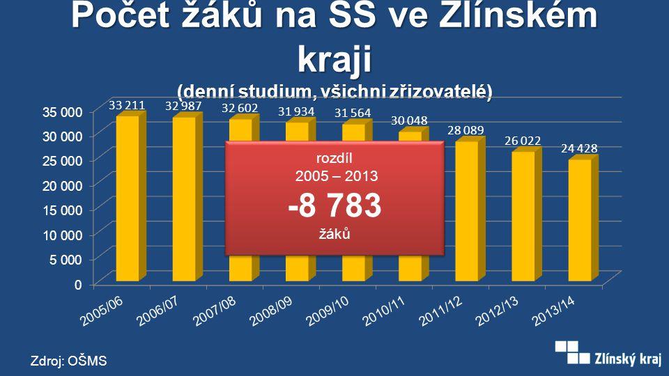 Podíl počtu zapsaných do 1. ročníků na VŠ nebo VOŠ k celkovému počtu 19 letých (ČR) Zdroj: OŠMS