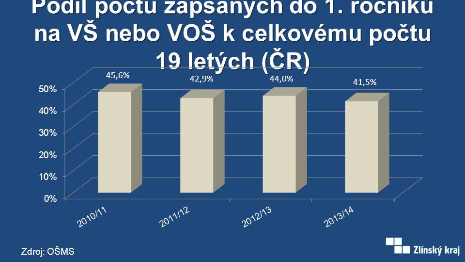 Podíl počtu zapsaných do 1. ročníků na VŠ nebo VOŠ k celkovému počtu absolventů SŠ (ČR) Zdroj: NÚV