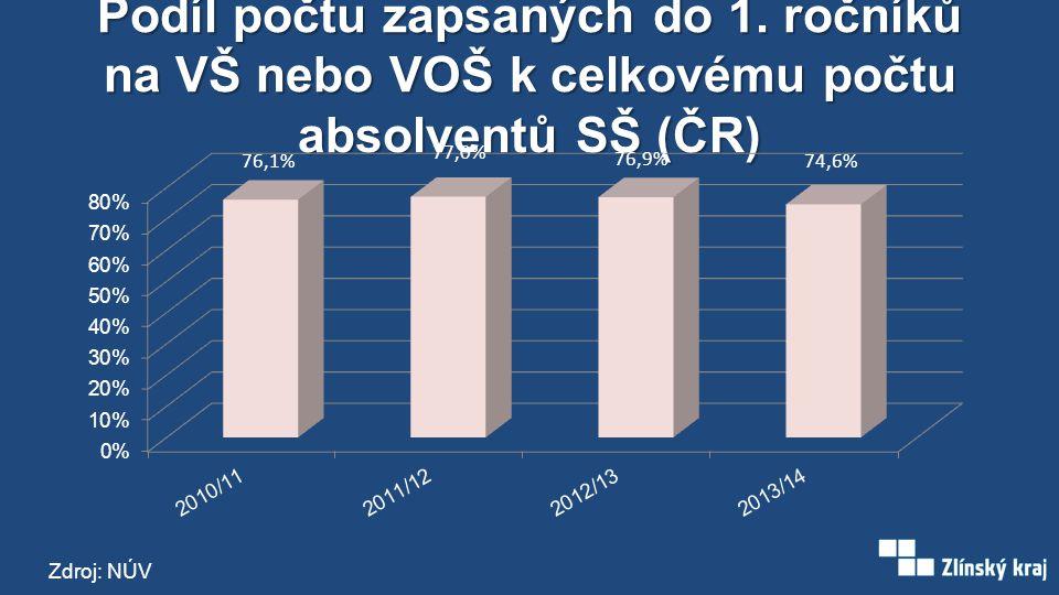 Podíl studentů VŠ podle bydliště (2012, % populace 20–29 let) Zdroj: ČSÚ