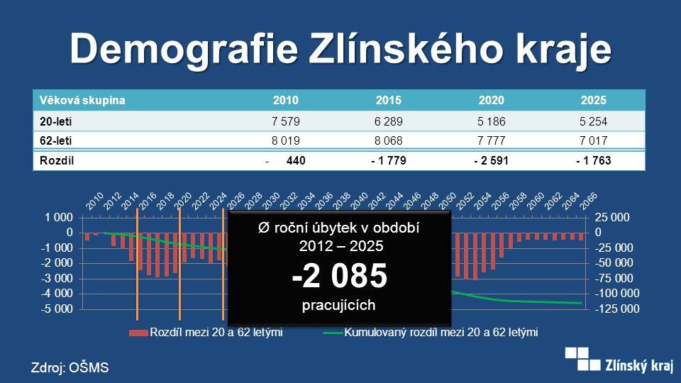 Demografie Zlínského kraje Věková skupina2010201520202025 20-letí7 5796 2895 1865 254 62-letí8 0198 0687 7777 017 Rozdíl-440- 1 779- 2 591- 1 763 Ø ro