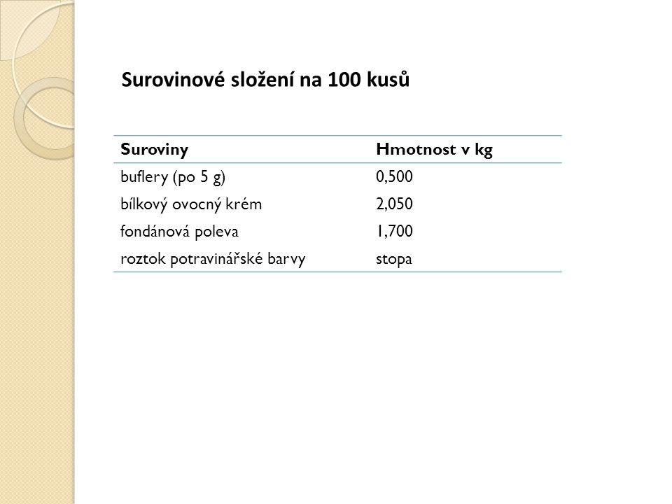 Surovinové složení na 100 kusů SurovinyHmotnost v kg buflery (po 5 g)0,500 bílkový ovocný krém2,050 fondánová poleva1,700 roztok potravinářské barvystopa