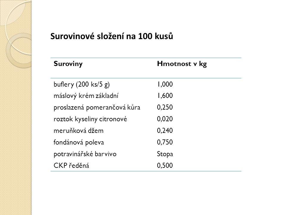 Surovinové složení na 100 kusů SurovinyHmotnost v kg buflery (200 ks/5 g)1,000 máslový krém základní1,600 proslazená pomerančová kůra0,250 roztok kyseliny citronové0,020 meruňková džem0,240 fondánová poleva0,750 potravinářské barvivoStopa CKP ředěná0,500