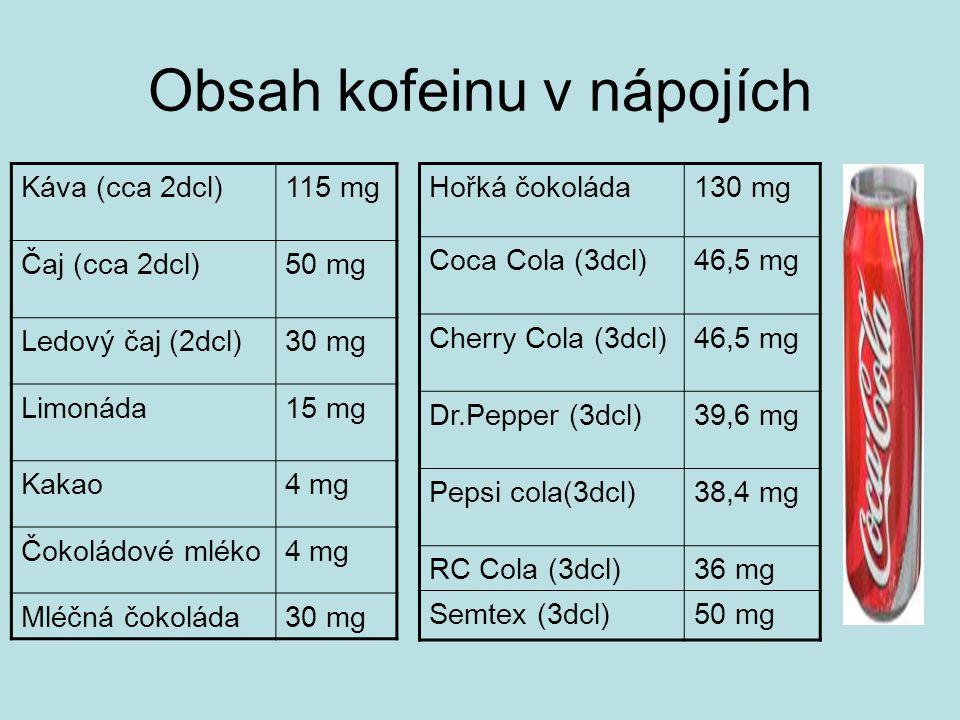 Obsah kofeinu v nápojích Káva (cca 2dcl)115 mg Čaj (cca 2dcl)50 mg Ledový čaj (2dcl)30 mg Limonáda15 mg Kakao4 mg Čokoládové mléko4 mg Mléčná čokoláda30 mg Hořká čokoláda130 mg Coca Cola (3dcl)46,5 mg Cherry Cola (3dcl)46,5 mg Dr.Pepper (3dcl)39,6 mg Pepsi cola(3dcl)38,4 mg RC Cola (3dcl)36 mg Semtex (3dcl)50 mg