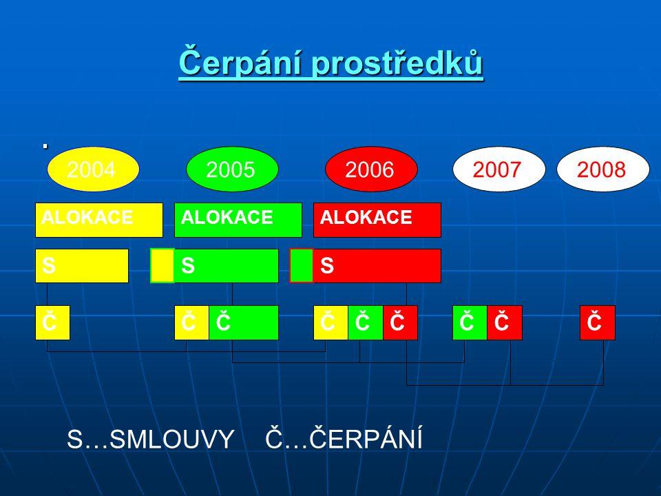 Čerpání prostředků. ALOKACE 2004 ALOKACE 2005200620072008 SSS ČČČČČČČČČ S…SMLOUVYČ…ČERPÁNÍ