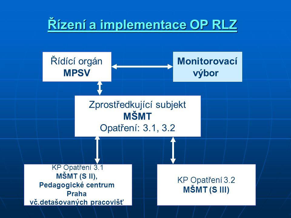 Řídící orgán MPSV Monitorovací výbor Zprostředkující subjekt MŠMT Opatření: 3.1, 3.2 KP Opatření 3.1 MŠMT (S II), Pedagogické centrum Praha vč.detašovaných pracovišť KP Opatření 3.2 MŠMT (S III) Řízení a implementace OP RLZ