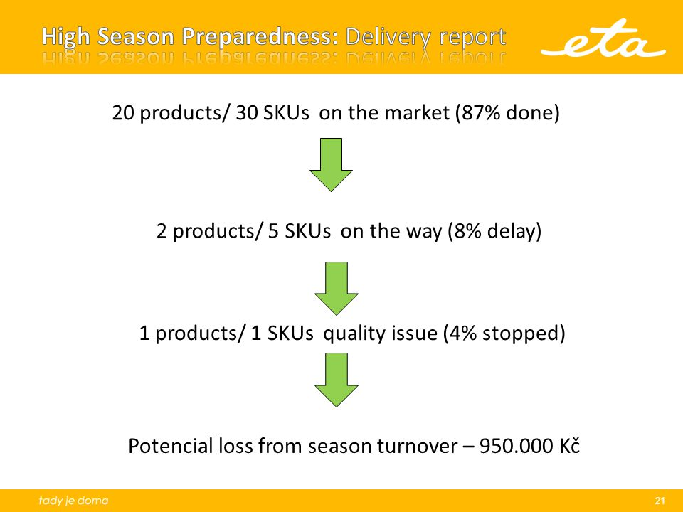 21 20 products/ 30 SKUs on the market (87% done) 2 products/ 5 SKUs on the way (8% delay) 1 products/ 1 SKUs quality issue (4% stopped) Potencial loss from season turnover – 950.000 Kč