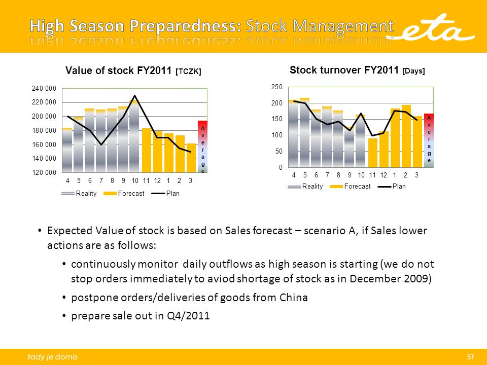 57 Expected Value of stock is based on Sales forecast – scenario A, if Sales lower actions are as follows: continuously monitor daily outflows as high season is starting (we do not stop orders immediately to aviod shortage of stock as in December 2009) postpone orders/deliveries of goods from China prepare sale out in Q4/2011