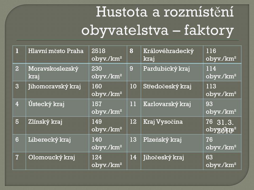 1Hlavní m ě sto Praha2518 obyv./km² 8Královéhradecký kraj 116 obyv./km² 2Moravskoslezský kraj 230 obyv./km² 9Pardubický kraj114 obyv./km² 3Jihomoravsk
