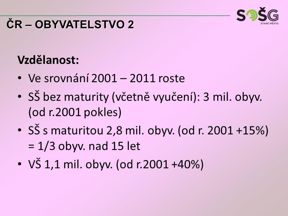 Národnost: Nebyla povinnost odpovídat – orientační údaj česká národnost 2/3 obyv.