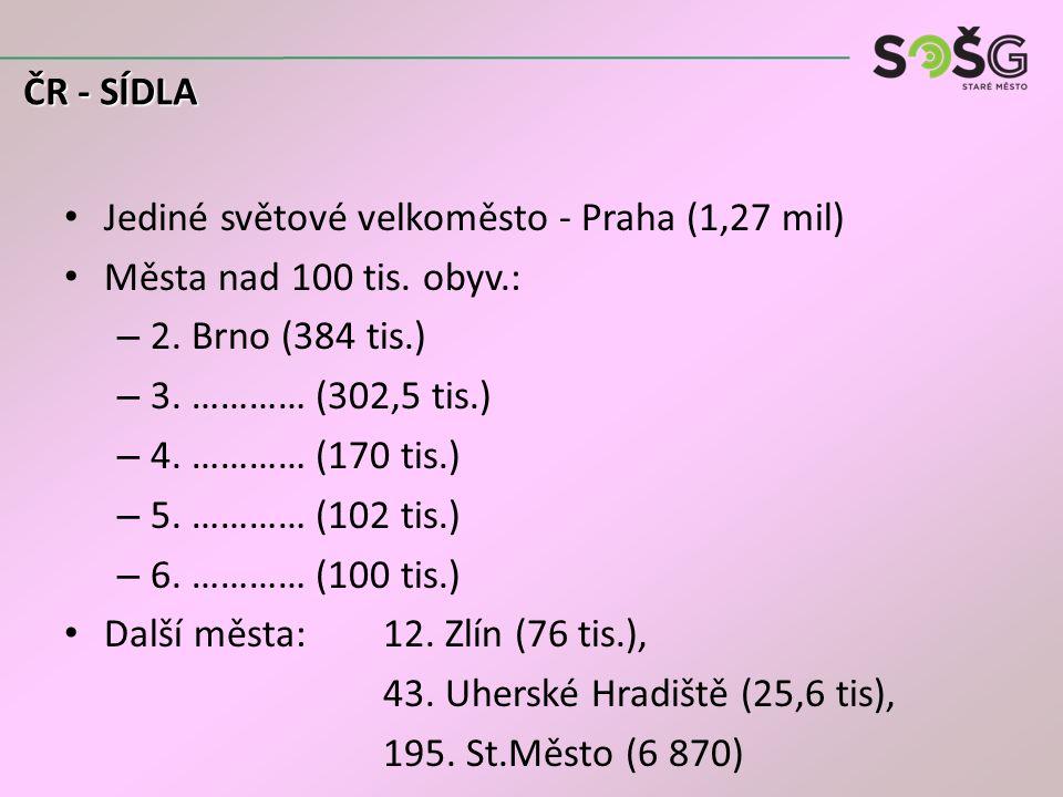 Jediné světové velkoměsto - Praha (1,27 mil) Města nad 100 tis. obyv.: – 2. Brno (384 tis.) – 3. ………… (302,5 tis.) – 4. ………… (170 tis.) – 5. ………… (102