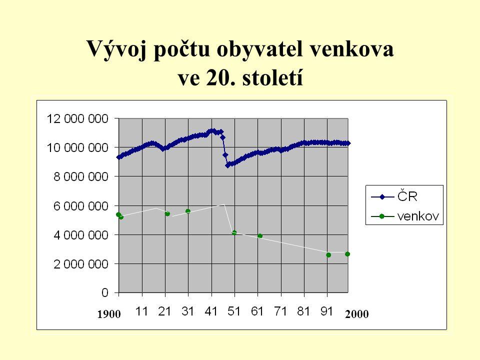 Vývoj počtu obyvatel venkova ve 20. století 20001900