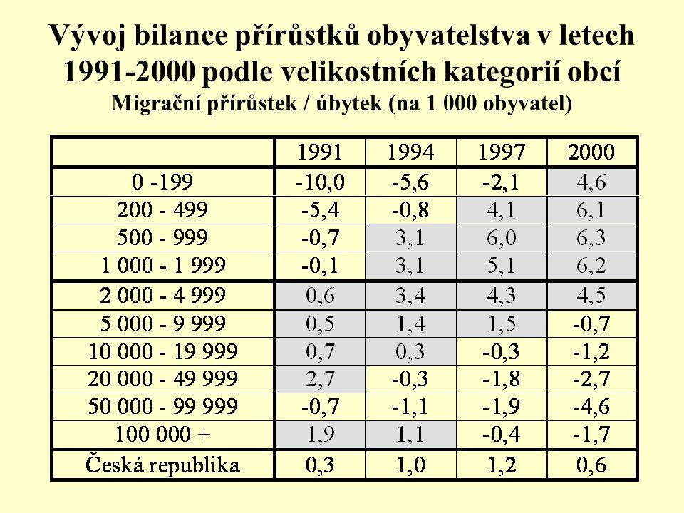 Vývoj bilance přírůstků obyvatelstva v letech 1991-2000 podle velikostních kategorií obcí Migrační přírůstek / úbytek (na 1 000 obyvatel)