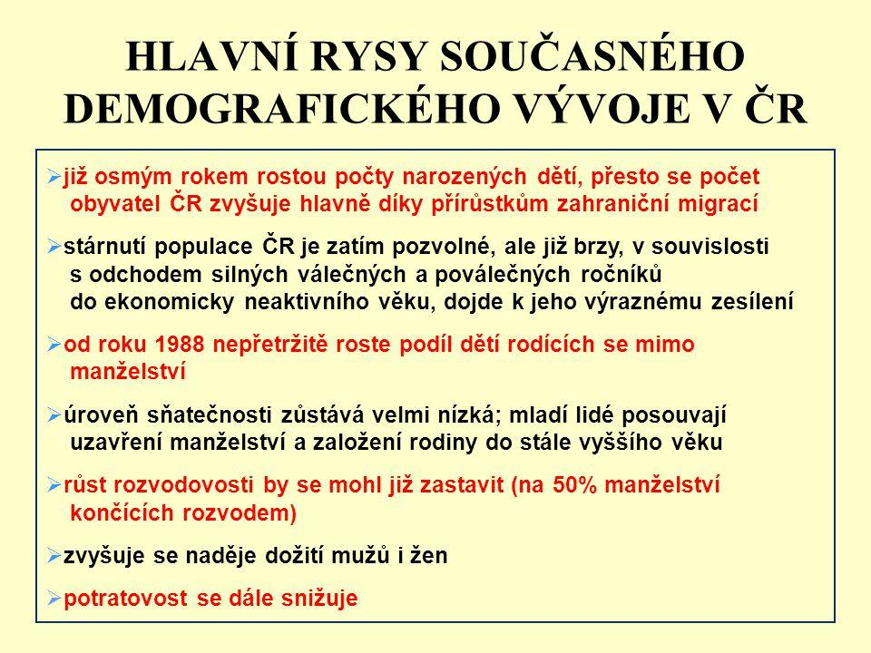 HLAVNÍ RYSY SOUČASNÉHO DEMOGRAFICKÉHO VÝVOJE V ČR  již osmým rokem rostou počty narozených dětí, přesto se počet obyvatel ČR zvyšuje hlavně díky přírůstkům zahraniční migrací  stárnutí populace ČR je zatím pozvolné, ale již brzy, v souvislosti s odchodem silných válečných a poválečných ročníků do ekonomicky neaktivního věku, dojde k jeho výraznému zesílení  od roku 1988 nepřetržitě roste podíl dětí rodících se mimo manželství  úroveň sňatečnosti zůstává velmi nízká; mladí lidé posouvají uzavření manželství a založení rodiny do stále vyššího věku  růst rozvodovosti by se mohl již zastavit (na 50% manželství končících rozvodem)  zvyšuje se naděje dožití mužů i žen  potratovost se dále snižuje