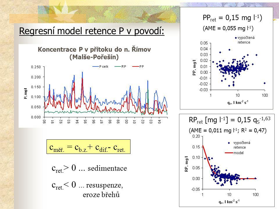 Regresní model retence P v povodí: Koncentrace P v přítoku do n. Římov (Malše-Pořešín) c měř. = c b.z. + c dif. - c ret. c ret. > 0... sedimentace c r