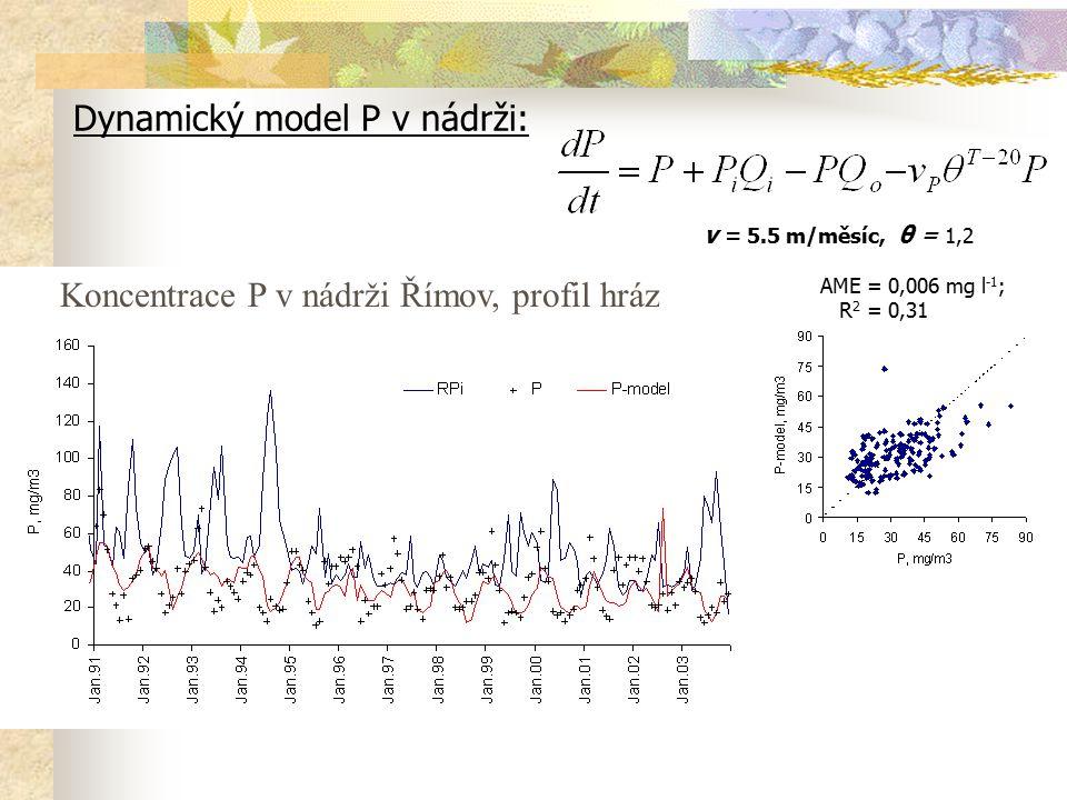 Dynamický model P v nádrži: v = 5.5 m/měsíc, θ = 1,2 Koncentrace P v nádrži Římov, profil hráz AME = 0,006 mg l -1 ; R 2 = 0,31