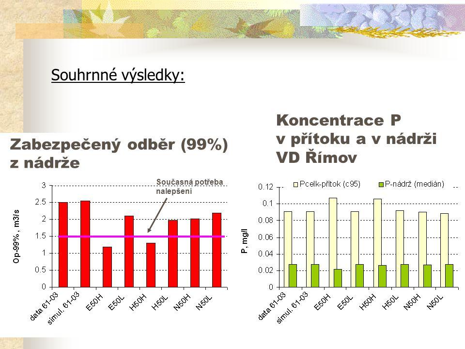 Souhrnné výsledky: Současná potřeba nalepšení Zabezpečený odběr (99%) z nádrže Koncentrace P v přítoku a v nádrži VD Římov