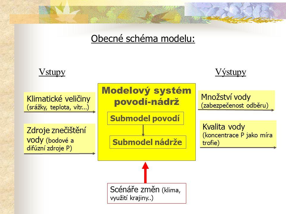 Modelový systém povodí-nádrž Obecné schéma modelu: Submodel povodí Submodel nádrže VstupyVýstupy Klimatické veličiny (srážky, teplota, vítr...) Zdroje