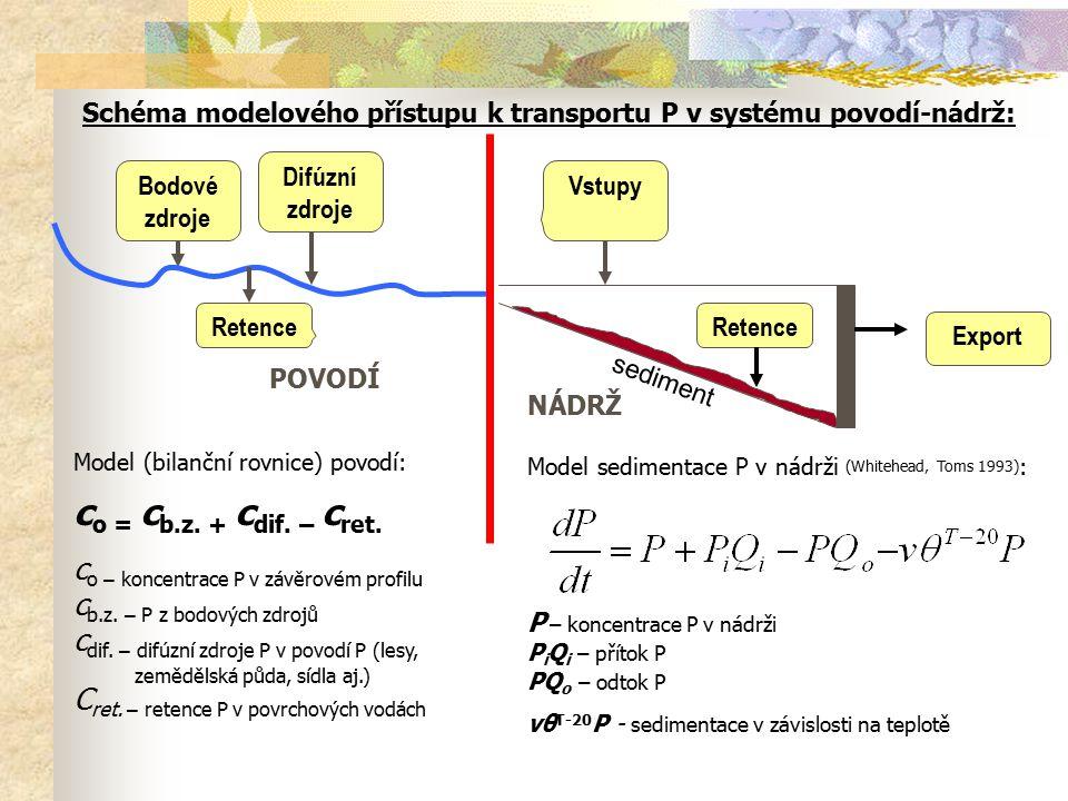 Model (bilanční rovnice) povodí: c o = c b.z. + c dif. – c ret. c o – koncentrace P v závěrovém profilu c b.z. – P z bodových zdrojů c dif. – difúzní