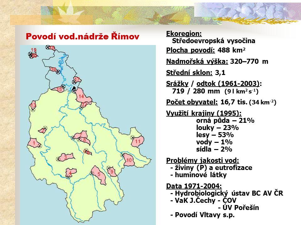 Bodové zdroje P - výusti odpadních vod: Původ P: fyziologická produkce lidí - 1,5 g/obyv./d prací prostředky (2002-04) - 0,7 g/obyv./d průmysl 2,2 g/obyv./d (~4 ug/l na 1 obyv./km 2 ) P b.z.