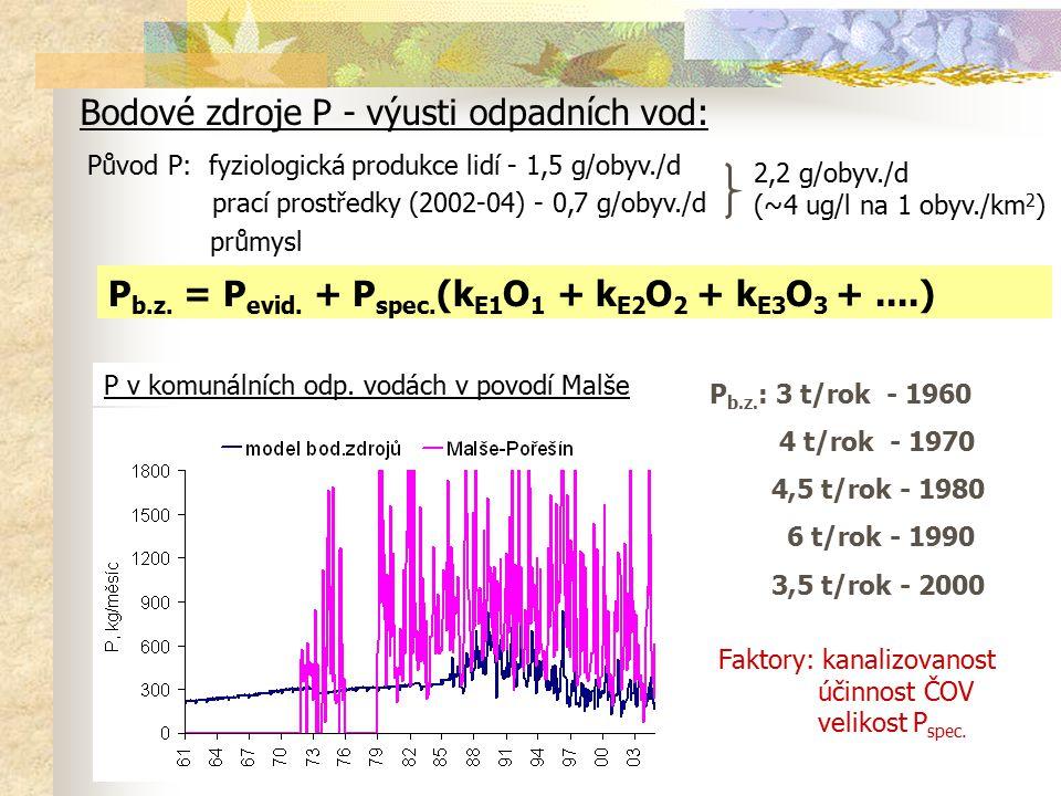 Bodové zdroje P - výusti odpadních vod: Původ P: fyziologická produkce lidí - 1,5 g/obyv./d prací prostředky (2002-04) - 0,7 g/obyv./d průmysl 2,2 g/o