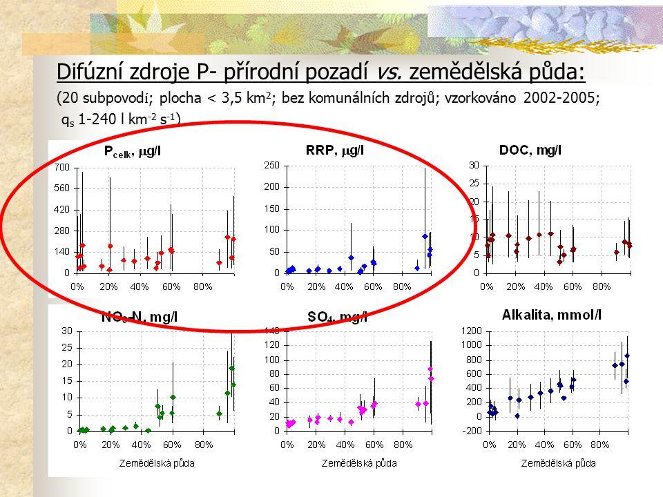 Difúzní zdroje P- přírodní pozadí vs. zemědělská půda: (20 subpovod í ; plocha < 3,5 km 2 ; bez komunálních zdrojů; vzorkováno 2002-2005; q s 1-240 l