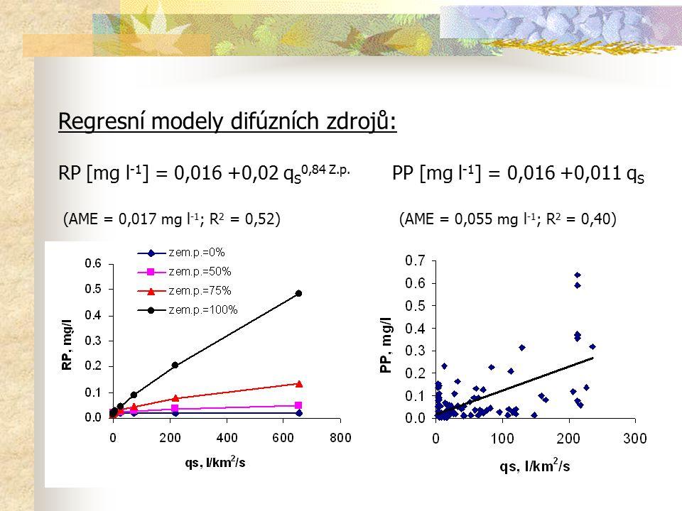 Regresní modely difúzních zdrojů: RP [mg l -1 ] = 0,016 +0,02 q S 0,84 Z.p. PP [mg l -1 ] = 0,016 +0,011 q S (AME = 0,017 mg l -1 ; R 2 = 0,52) (AME =