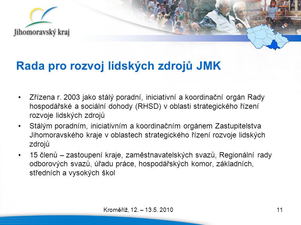 11 Rada pro rozvoj lidských zdrojů JMK Zřízena r. 2003 jako stálý poradní, iniciativní a koordinační orgán Rady hospodářské a sociální dohody (RHSD) v