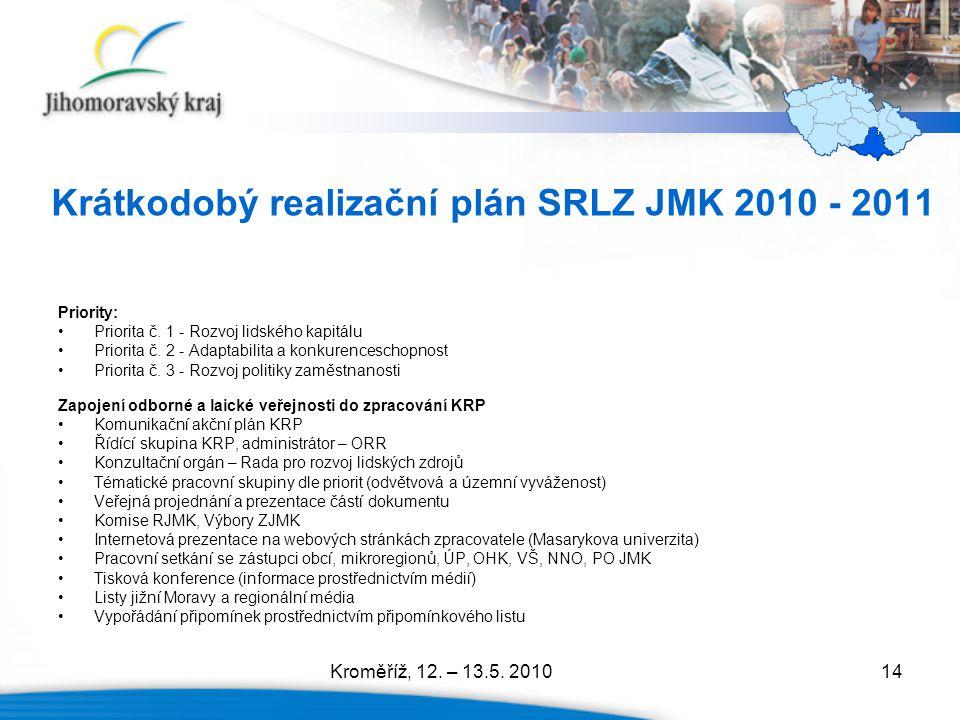 14 Priority: Priorita č. 1 - Rozvoj lidského kapitálu Priorita č. 2 - Adaptabilita a konkurenceschopnost Priorita č. 3 - Rozvoj politiky zaměstnanosti