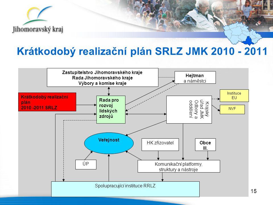 15 Krátkodobý realizační plán SRLZ JMK 2010 - 2011 Krátkodobý realizační plán 2010 -2011 SRLZ Zastupitelstvo Jihomoravského kraje Rada Jihomoravského