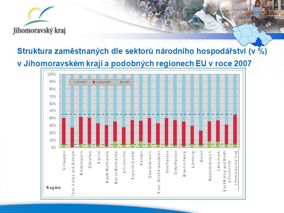 Struktura zaměstnaných dle sektorů národního hospodářství (v %) v Jihomoravském kraji a podobných regionech EU v roce 2007