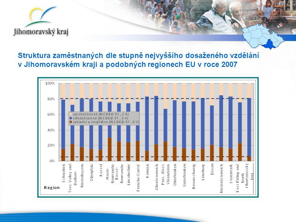 Struktura zaměstnaných dle stupně nejvyššího dosaženého vzdělání v Jihomoravském kraji a podobných regionech EU v roce 2007