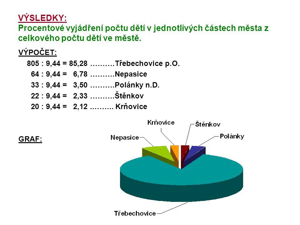 VÝSLEDKY: Procentové vyjádření počtu dětí v jednotlivých částech města z celkového počtu dětí ve městě.