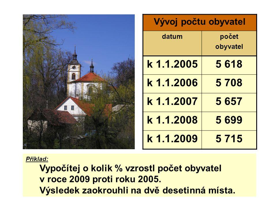 Vývoj počtu obyvatel datumpočet obyvatel k 1.1.20055 618 k 1.1.20065 708 k 1.1.20075 657 k 1.1.20085 699 k 1.1.20095 715 Příklad: Vypočítej o kolik % vzrostl počet obyvatel v roce 2009 proti roku 2005.
