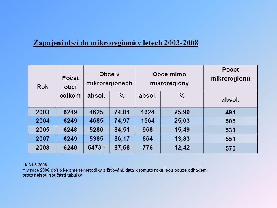 Rok Počet obcí celkem Obce v mikroregionech Obce mimo mikroregiony Počet mikroregionů absol.% % 20036249462574,01162425,99 491 20046249468574,97156425,03 505 20056248528084,5196815,49 533 20076249538586,1786413,83 551 200862495473 *87,5877612,42 570 * k 31.8.2008 ** v roce 2006 došlo ke změně metodiky zjišťování, data k tomuto roku jsou pouze odhadem, proto nejsou součástí tabulky Zapojení obcí do mikroregionů v letech 2003-2008