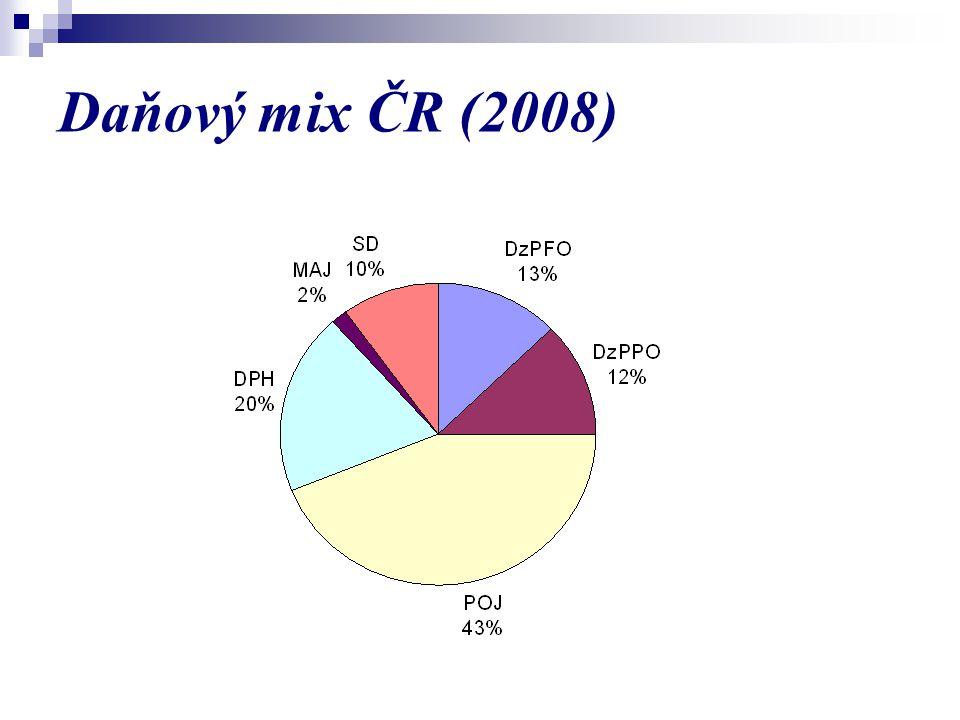 Daňový mix ČR (2008)
