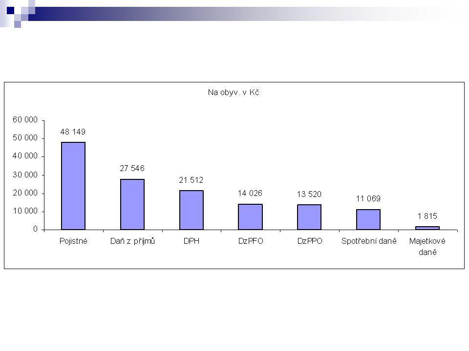 Daň Admin.náklady / inkaso daně r. 2003 (%) Admin.