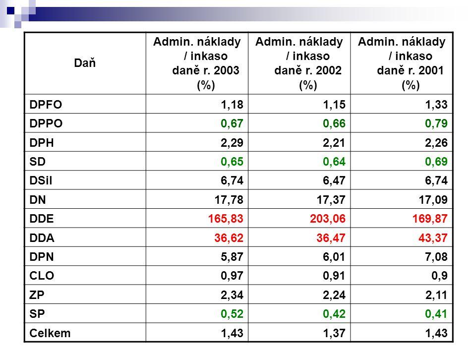 Daň Admin. náklady / inkaso daně r. 2003 (%) Admin. náklady / inkaso daně r. 2002 (%) Admin. náklady / inkaso daně r. 2001 (%) DPFO1,181,151,33 DPPO0,