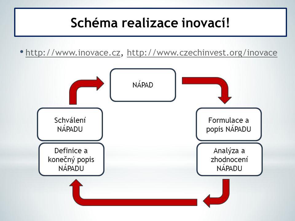 http://www.inovace.cz, http://www.czechinvest.org/inovace http://www.inovace.czhttp://www.czechinvest.org/inovace Schéma realizace inovací.