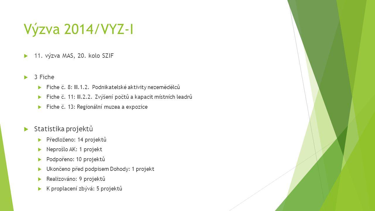 Výzva 2014/VYZ-I – předložené projekty ŽadatelNázev projektu Celkové výdaje projektu Způsobilé výdaje Dotace (Kč) Dotace (%) Fiche č.