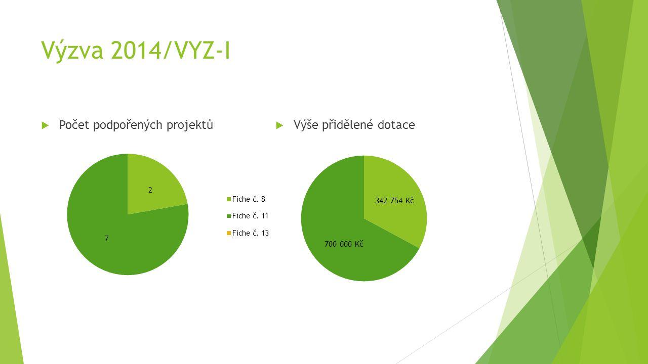 Výzva 2014/VYZ-I  Počet podpořených projektů  Výše přidělené dotace