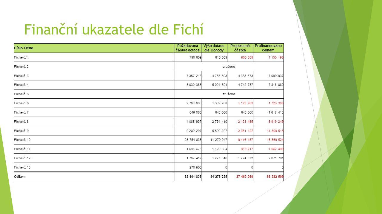 Finanční ukazatele dle Fichí Číslo Fiche Požadovaná částka dotace Výše dotace dle Dohody Proplacená částka Profinancováno celkem Fiche č.1790 609613 609500 8091 130 193 Fiche č.