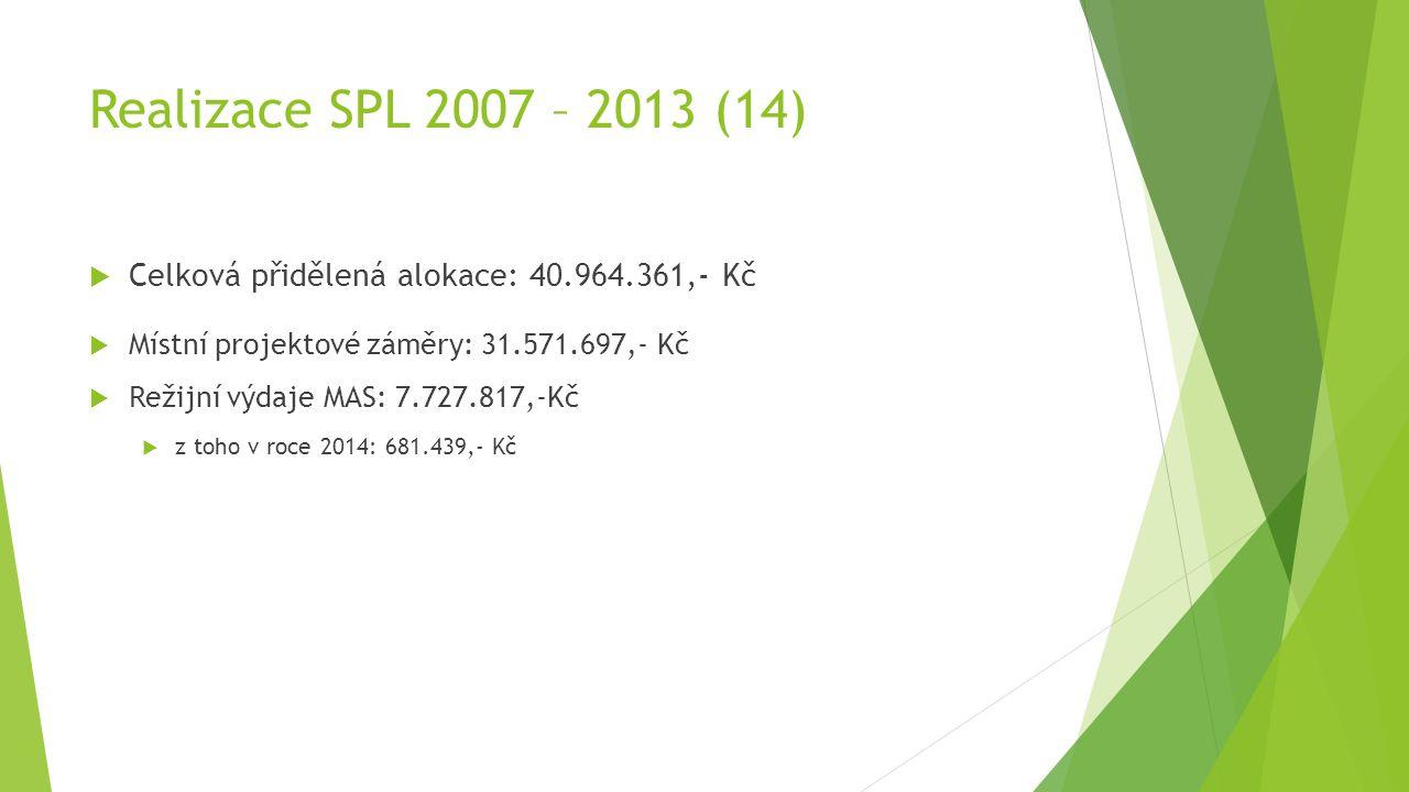 Realizace SPL 2007 – 2013 (14)  Celková přidělená alokace: 40.964.361,- Kč  Místní projektové záměry: 31.571.697,- Kč  Režijní výdaje MAS: 7.727.817,-Kč  z toho v roce 2014: 681.439,- Kč