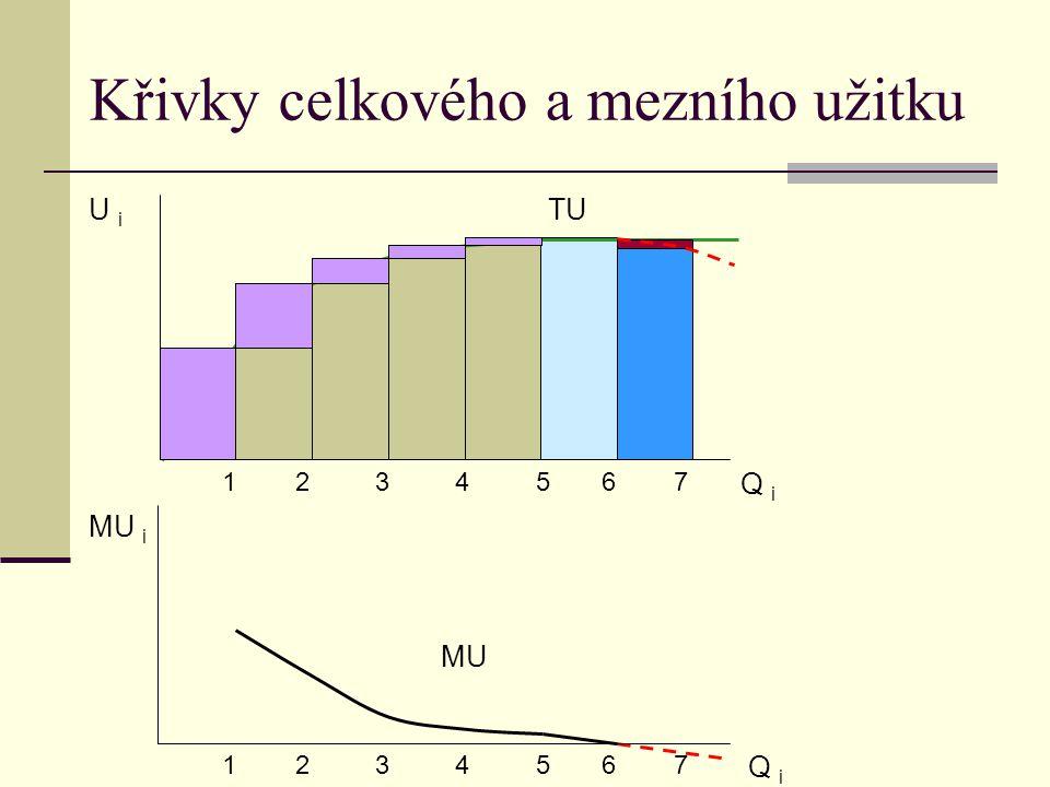 Křivky celkového a mezního užitku MU TUU i Q i 1 2 3 4 5 6 7 Q i 1 2 3 4 5 6 7 MU i