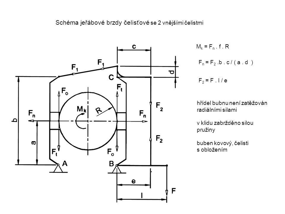 Schéma jeřábové brzdy čelisťové se 2 vnějšími čelistmi hřídel bubnu není zatěžován radiálními silami v klidu zabržděno silou pružiny buben kovový, čel