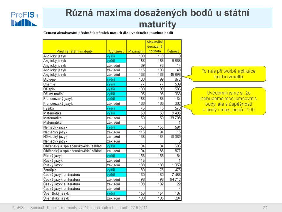 """27 ProFIS1 – Seminář """"Kritické momenty využitelnosti státních maturit , 27.9.2011 Různá maxima dosažených bodů u státní maturity To nás při tvorbě aplikace trochu zmátlo Uvědomili jsme si, že nebudeme moci pracovat s body, ale s úspěšností = body / max_bodů * 100"""