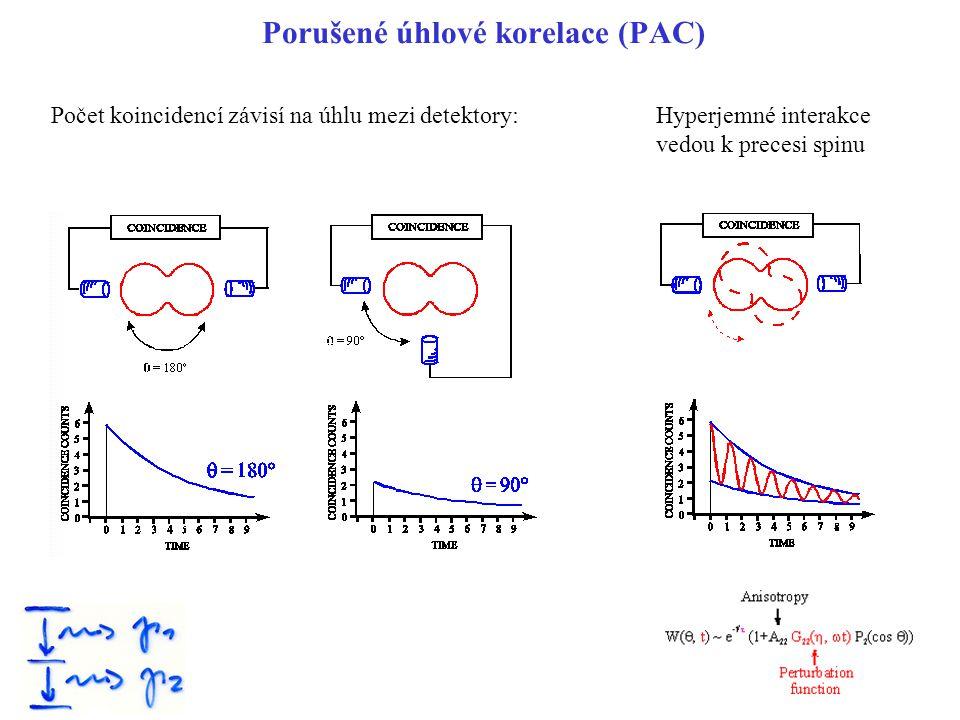Porušené úhlové korelace (PAC) Hyperjemné interakce vedou k precesi spinu Počet koincidencí závisí na úhlu mezi detektory: