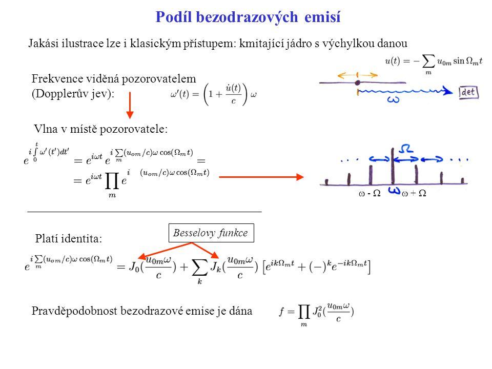 Podíl bezodrazových emisí Jakási ilustrace lze i klasickým přístupem: kmitající jádro s výchylkou danou Frekvence viděná pozorovatelem (Dopplerův jev): Vlna v místě pozorovatele: Platí identita: Besselovy funkce Pravděpodobnost bezodrazové emise je dána  -  + 