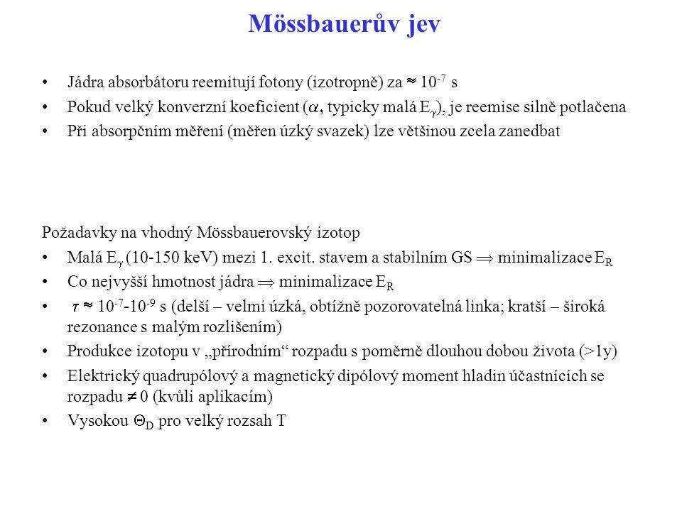 Mössbauerův jev Jádra absorbátoru reemitují fotony (izotropně) za  10 -7 s Pokud velký konverzní koeficient (  typicky malá E  ), je reemise silně potlačena Při absorpčním měření (měřen úzký svazek) lze většinou zcela zanedbat Požadavky na vhodný Mössbauerovský izotop Malá E  (10-150 keV) mezi 1.