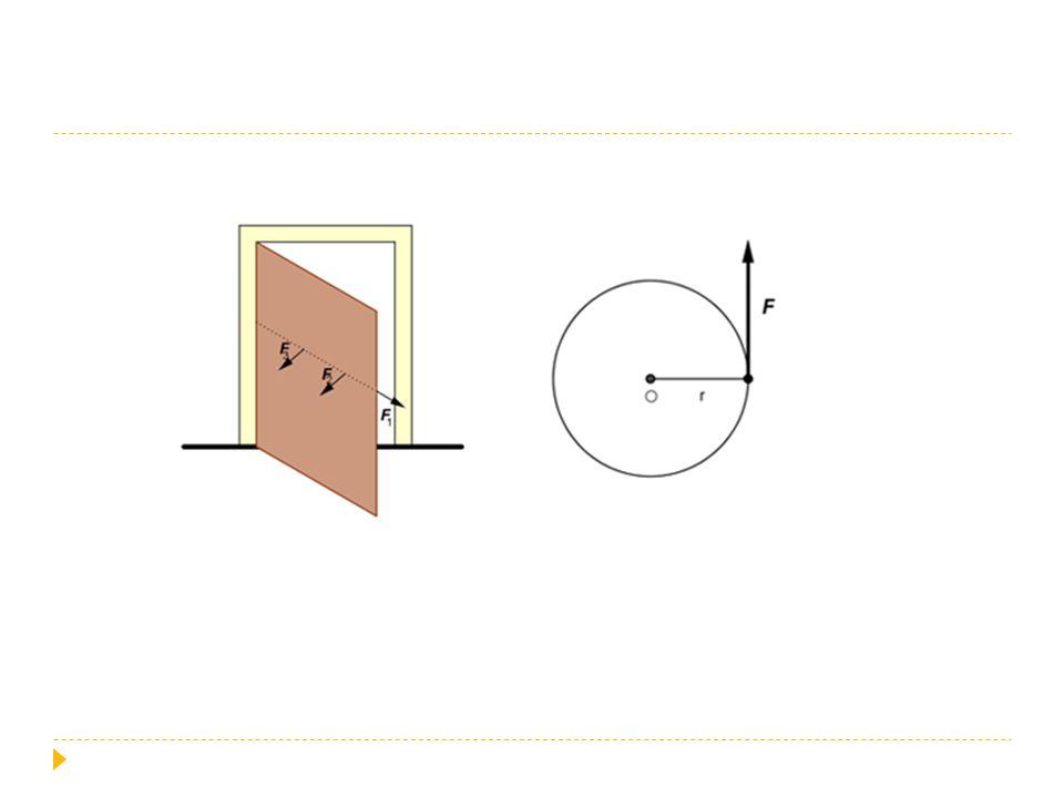  otáčivý účinek síly na tuhé těleso opisuje fyzikální veličina moment síly vzhledem k ose otáčení  označení M  působí-li na těleso síla F, jejíž vektorová přímka leží v rovině kolmé k ose otáčení a je od osy vzdálena d  moment síly vypočítáme podle vzorečku  M = F.